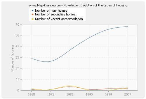 Noyellette : Evolution of the types of housing
