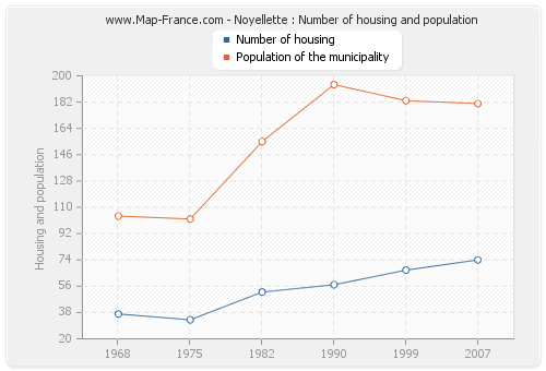 Noyellette : Number of housing and population