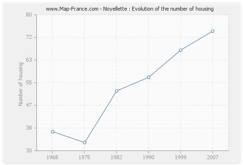 Noyellette : Evolution of the number of housing