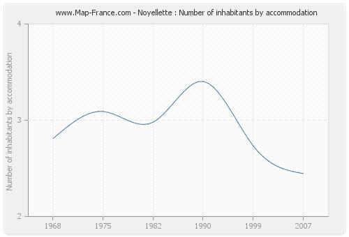 Noyellette : Number of inhabitants by accommodation