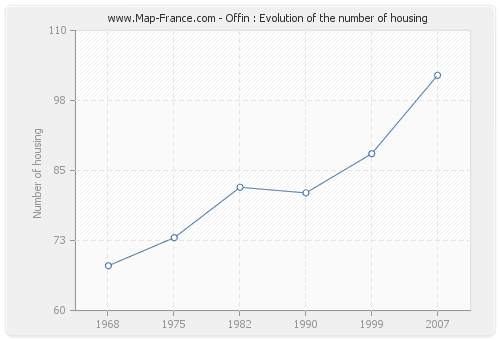 Offin : Evolution of the number of housing