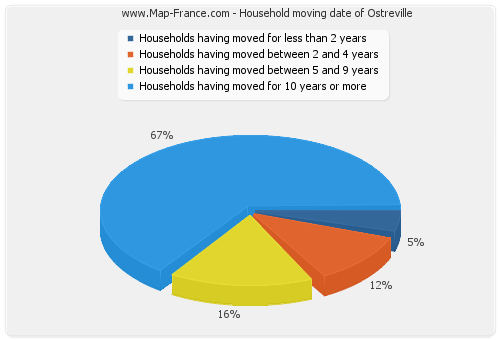 Household moving date of Ostreville