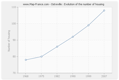 Ostreville : Evolution of the number of housing