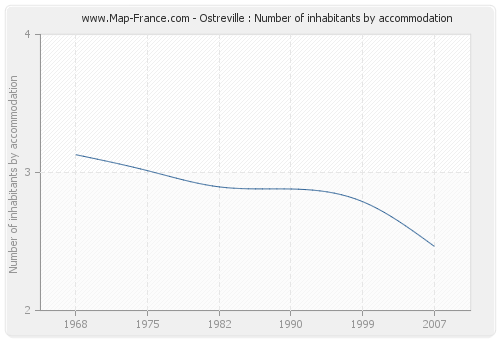 Ostreville : Number of inhabitants by accommodation