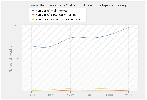 Ourton : Evolution of the types of housing