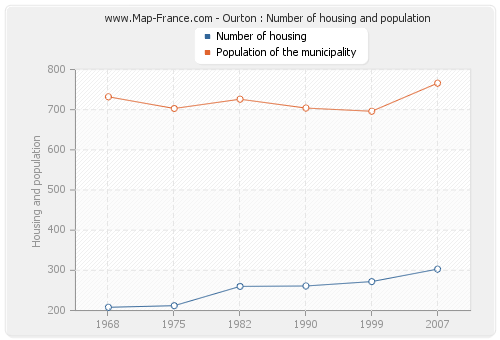 Ourton : Number of housing and population