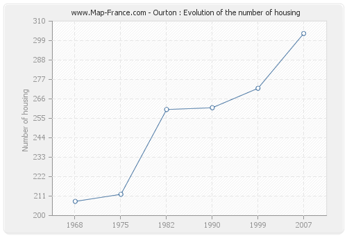 Ourton : Evolution of the number of housing