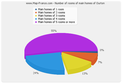 Number of rooms of main homes of Ourton