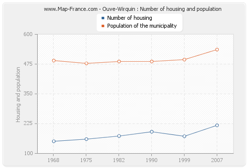 Ouve-Wirquin : Number of housing and population