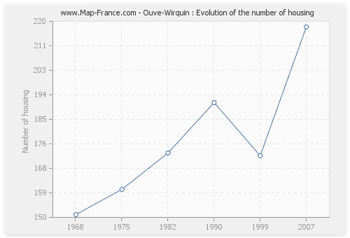 Ouve-Wirquin : Evolution of the number of housing