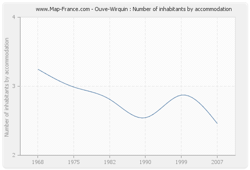 Ouve-Wirquin : Number of inhabitants by accommodation