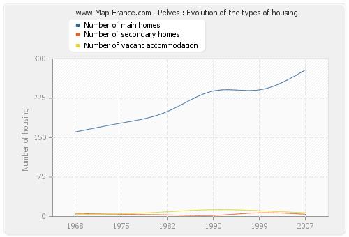 Pelves : Evolution of the types of housing