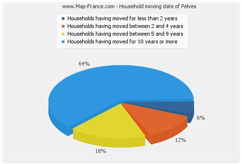 Household moving date of Pelves