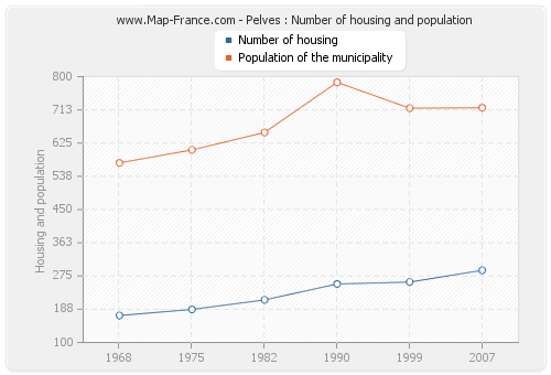 Pelves : Number of housing and population