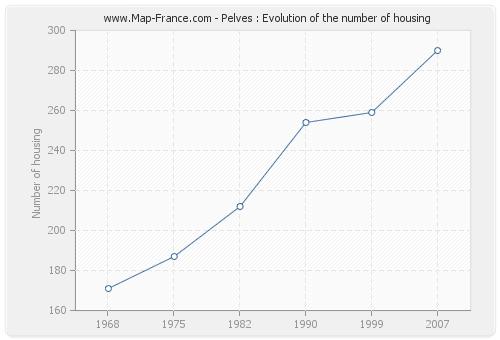 Pelves : Evolution of the number of housing