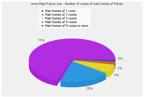 Number of rooms of main homes of Pelves