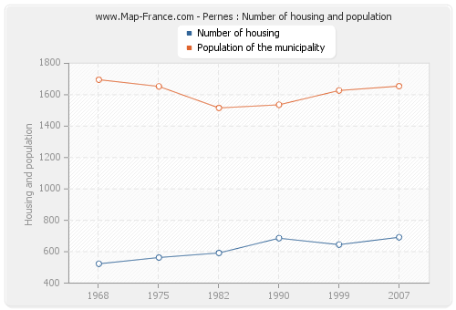 Pernes : Number of housing and population