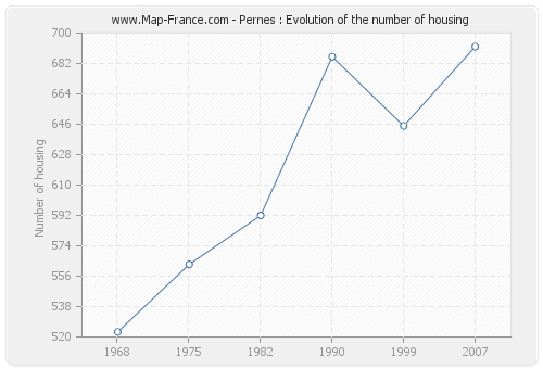 Pernes : Evolution of the number of housing
