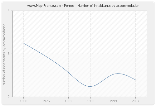 Pernes : Number of inhabitants by accommodation