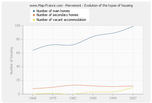Pierremont : Evolution of the types of housing