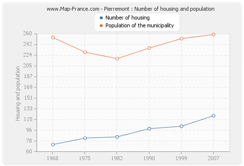 Pierremont : Number of housing and population