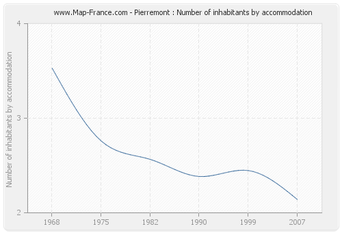 Pierremont : Number of inhabitants by accommodation