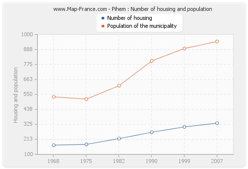 Pihem : Number of housing and population