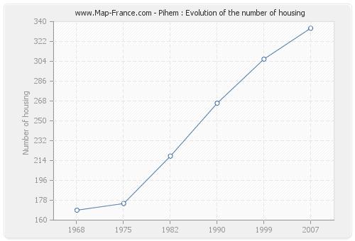 Pihem : Evolution of the number of housing