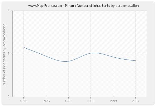 Pihem : Number of inhabitants by accommodation