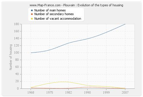Plouvain : Evolution of the types of housing
