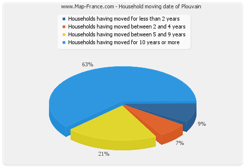 Household moving date of Plouvain