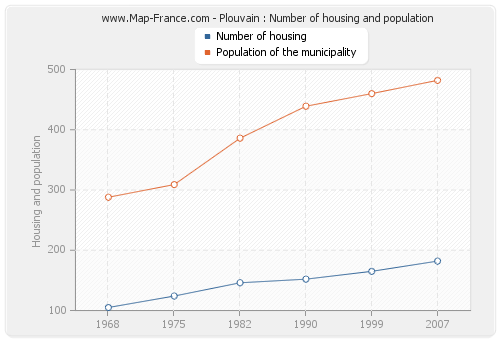 Plouvain : Number of housing and population