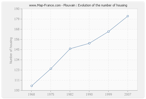 Plouvain : Evolution of the number of housing