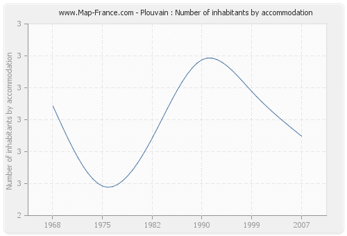 Plouvain : Number of inhabitants by accommodation