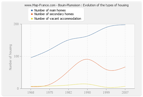 Bouin-Plumoison : Evolution of the types of housing