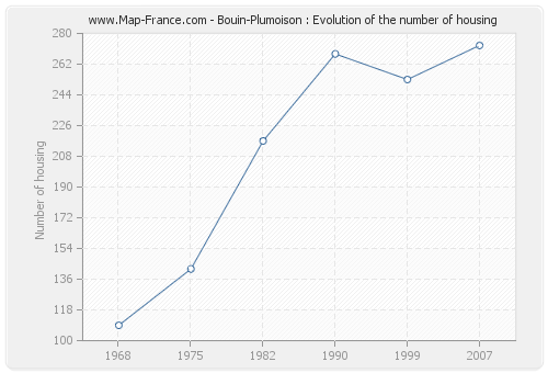 Bouin-Plumoison : Evolution of the number of housing