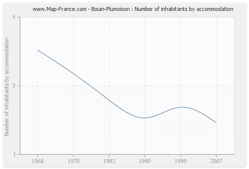 Bouin-Plumoison : Number of inhabitants by accommodation