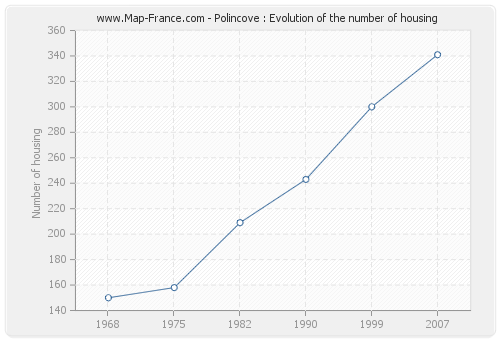 Polincove : Evolution of the number of housing