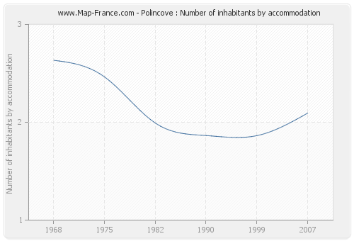 Polincove : Number of inhabitants by accommodation