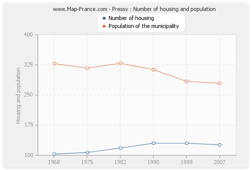 Pressy : Number of housing and population