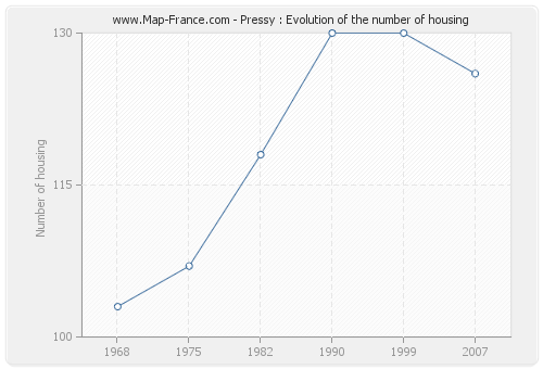 Pressy : Evolution of the number of housing