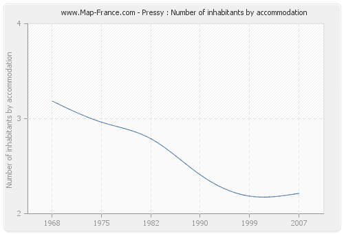 Pressy : Number of inhabitants by accommodation
