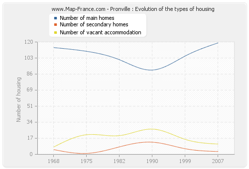 Pronville : Evolution of the types of housing