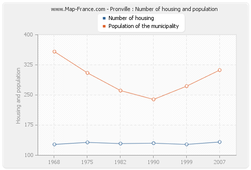 Pronville : Number of housing and population
