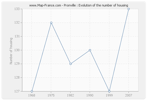 Pronville : Evolution of the number of housing