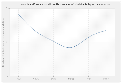 Pronville : Number of inhabitants by accommodation
