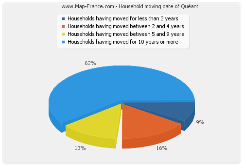Household moving date of Quéant