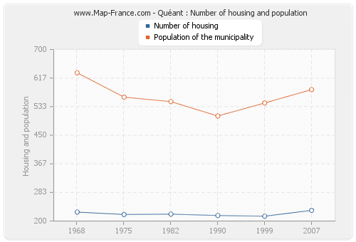 Quéant : Number of housing and population