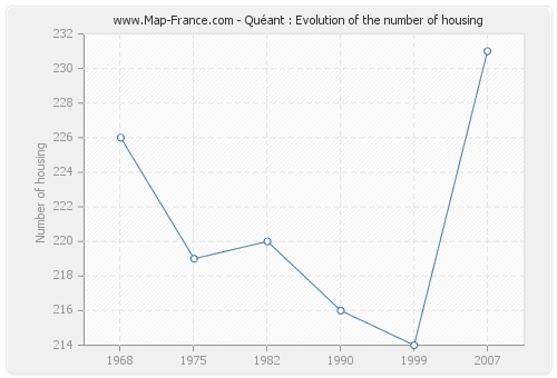 Quéant : Evolution of the number of housing