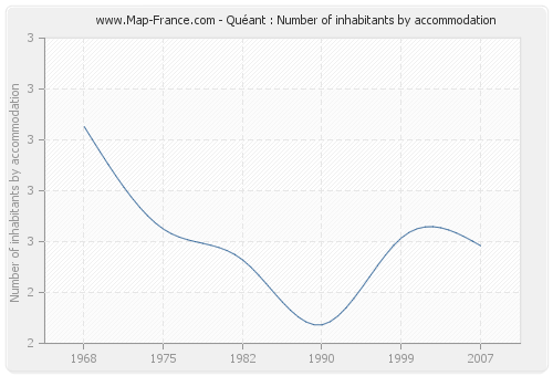 Quéant : Number of inhabitants by accommodation